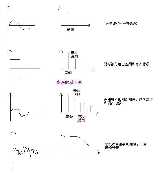 """再来一句定理:频谱是区分不同乐器的依据。 两种不同的乐器比如古典吉他和手风琴,分别弹奏同一个频率的音,虽然它们发出的声音音高一致,但产生的谱线肯定不同。因为基频虽然一样,但谐波的分布形状和幅度却完全不一样。 就是因为这个道理,我们的耳朵才能很快的分辨不同的乐器声音,不然古人何必还要发明那么多乐器?! 最后总结一个概念,人耳对于声音听觉的感受有三个基本要素,用通俗的话说就是音高,大小(响度),音色。 它们分别是由声音的基频,声压级,及频谱分布情况决定的。(声压级的概念在以后会讲到) """"音色""""是其中最复"""