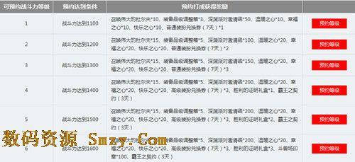 2014dnf职业联赛战力预约活动2