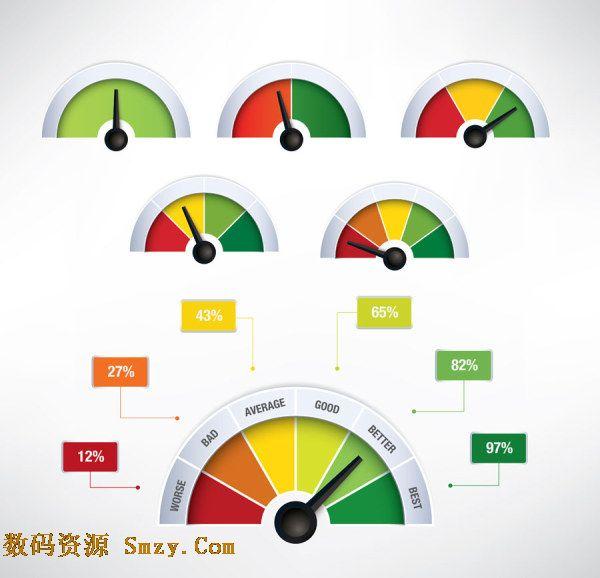 仪表是指测定数值仪器的统称。外形似计时的表,能由刻度直接显示数值。彩色仪表显示盘图片矢量素材所向大家展示的就是仪表盘的设计样式,半圆形地面,中间有黑色指针,按颜色不同而分成刻度,最多显示六种颜色区域,每个刻度都有百分比诠释数值比例,详细见JPG缩略图,欢迎下载收藏!