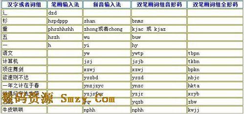 下载 零记忆双笔画输入法 v2.39 官方最新版 内置拼音 笔画输入法
