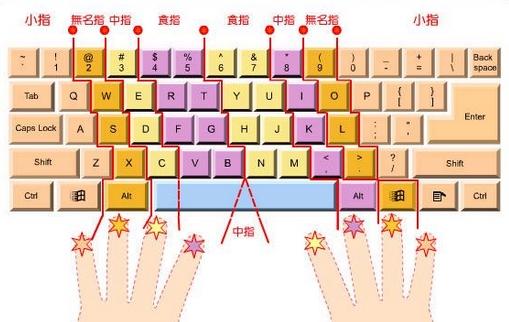 键盘打字指法小游戏_计算机打字指法 键盘打字练习 计算机软件(4) - 香港明镜新闻网