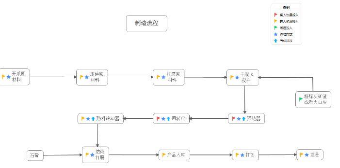 xmind制作流程图