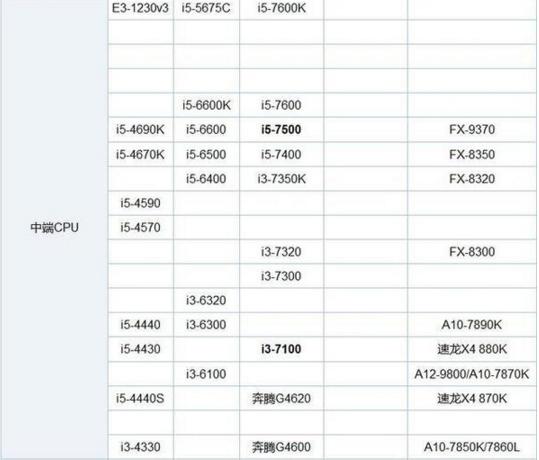 cpu型号性能排行_我们知道CPU天梯图是可以查到各种型号CPU的性能排名