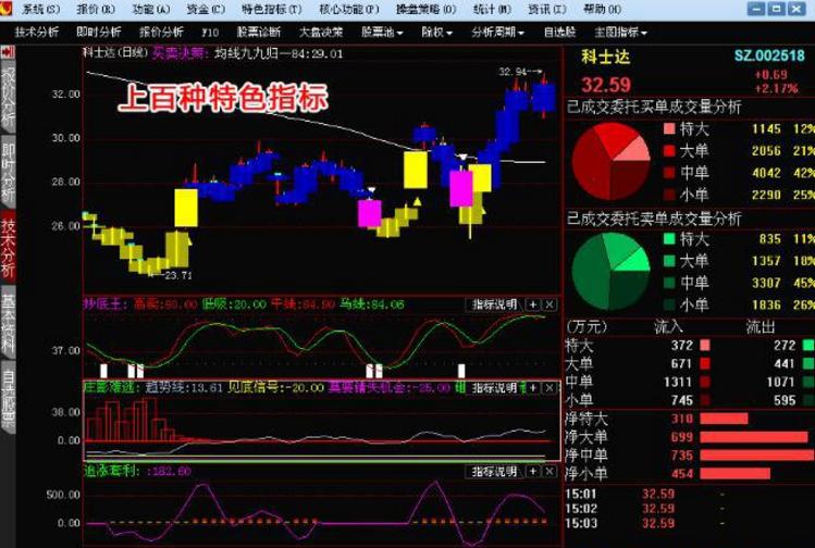 股市资讯软件哪个好_实时数据统计,并同时进行最新资讯即时接收的超级股票数据分析软件.
