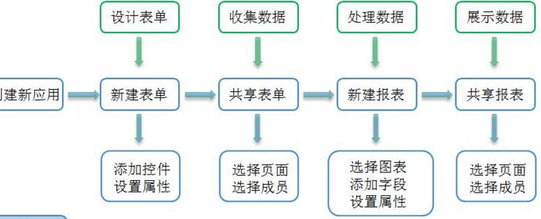 简道云绿色版截图