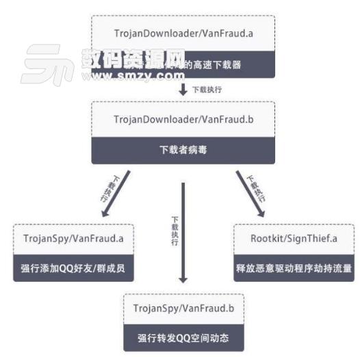 VanFraud病毒检测软件火绒版介绍