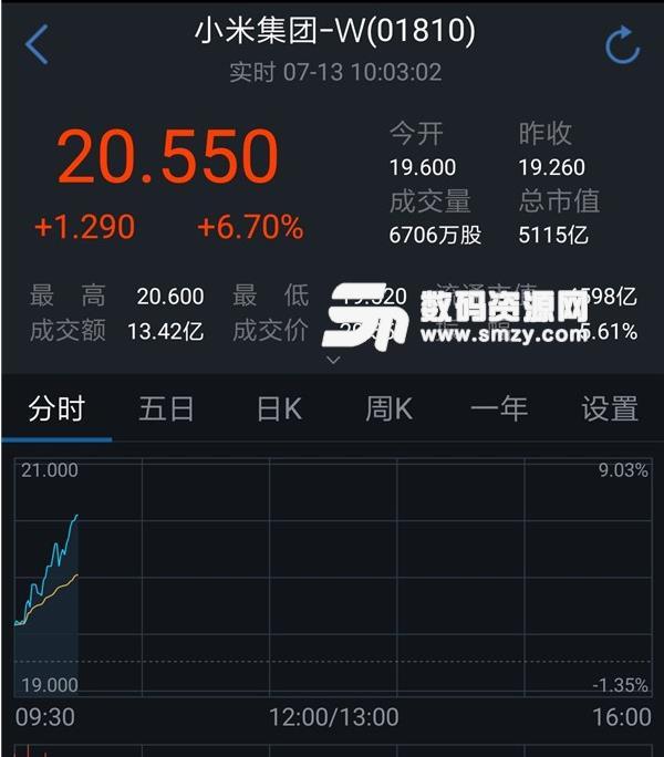 小米公司上市了吗?股票代码是多少