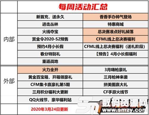 CF手游:活動匯總以及CFML虛擬門票開售
